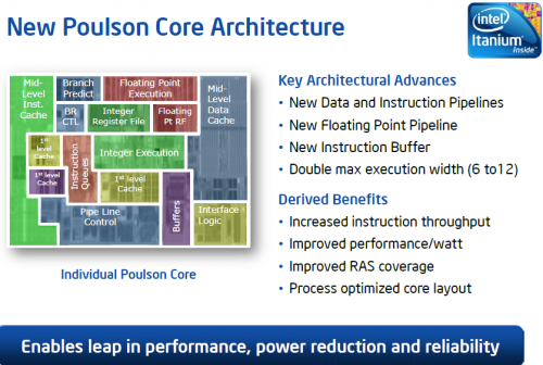 Intel previews Itanium Processor 9000