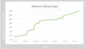 Android Users Twice as Likely to See Malware Than Six Months Ago