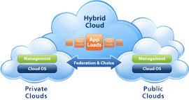Hybrid Cloud Structure