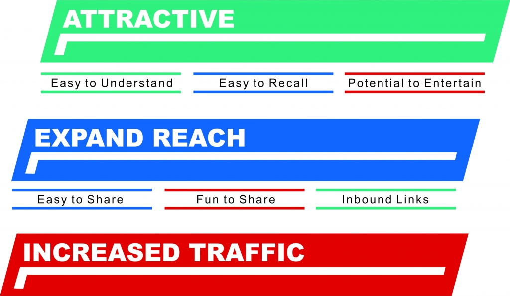 How Infographics Help Increase Traffic to Your Website