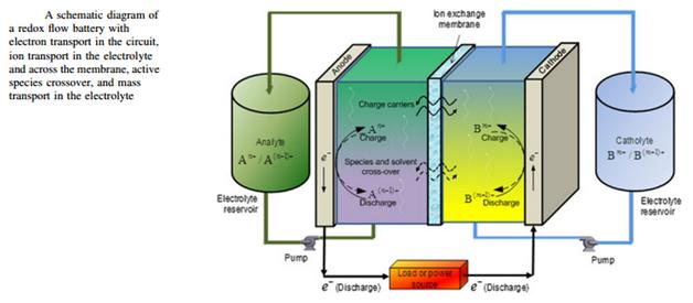 Working principle of Redox Flow Batteries