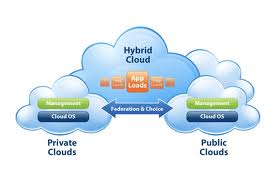 Get The Facts About Hybrid Cloud Computing