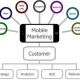 Technological Trends : Know About Mobile Marketing