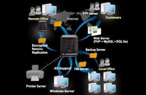 The Benefits Of A NAS Server In The Virtual Data Centre
