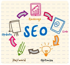 Important Things About SEO