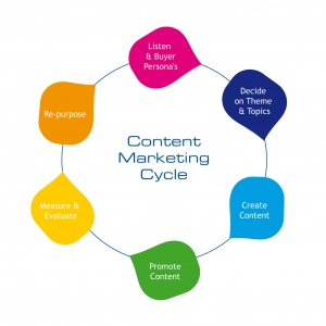 Tips To Make Your Content Standout In 2016