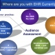The Past, Present and Future Of EMR/EHR Implementation