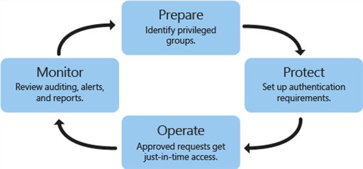 Privileged Access Management: How It Works and What It Offers