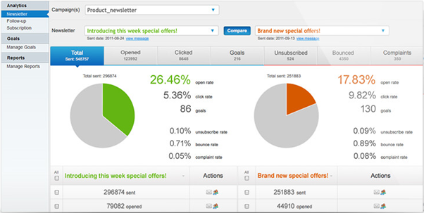 Increase Productivity With A Marketing Automation Tool For Small Businesses