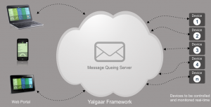 How Real Time Messaging Systems Are Related To The ESB Platforms