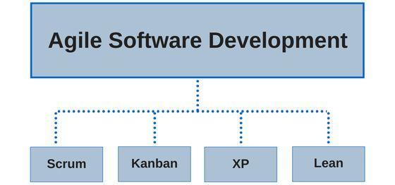 Advantages Of Agile Software Development