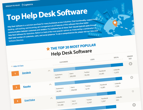 How To Choose The Best Helpdesk Software